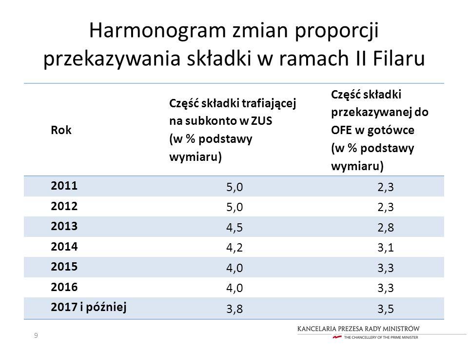 Harmonogram zmian proporcji przekazywania składki w ramach II Filaru 9 Rok Część składki trafiającej na subkonto w ZUS (w % podstawy wymiaru) Część sk