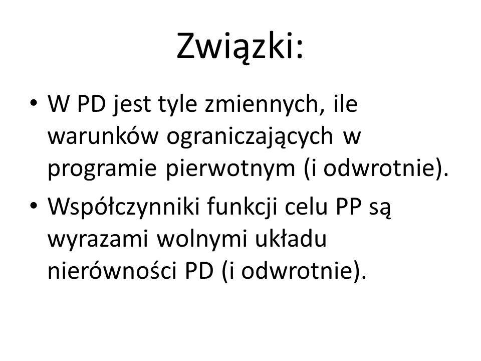 Związki: W PD jest tyle zmiennych, ile warunków ograniczających w programie pierwotnym (i odwrotnie).