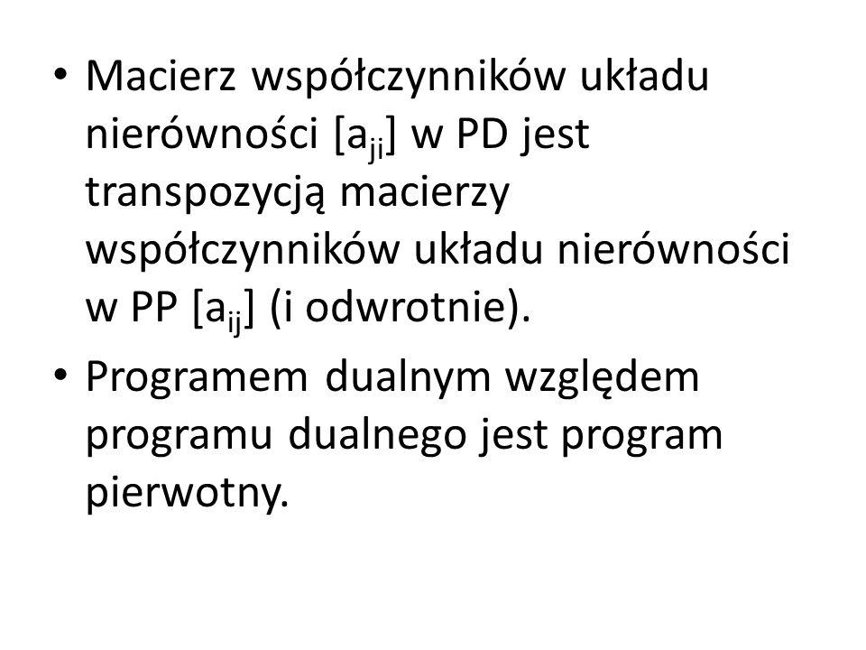 Macierz współczynników układu nierówności [a ji ] w PD jest transpozycją macierzy współczynników układu nierówności w PP [a ij ] (i odwrotnie).