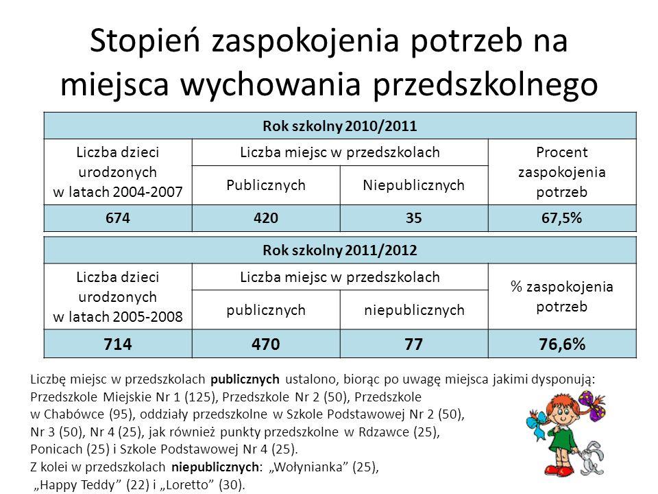 Stopień zaspokojenia potrzeb na miejsca wychowania przedszkolnego Rok szkolny 2011/2012 Liczba dzieci urodzonych w latach 2005-2008 Liczba miejsc w pr
