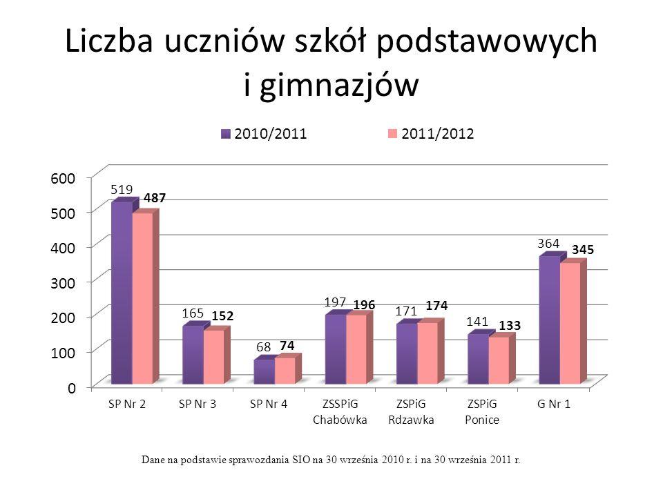 Liczba uczniów szkół podstawowych i gimnazjów Dane na podstawie sprawozdania SIO na 30 września 2010 r. i na 30 września 2011 r.