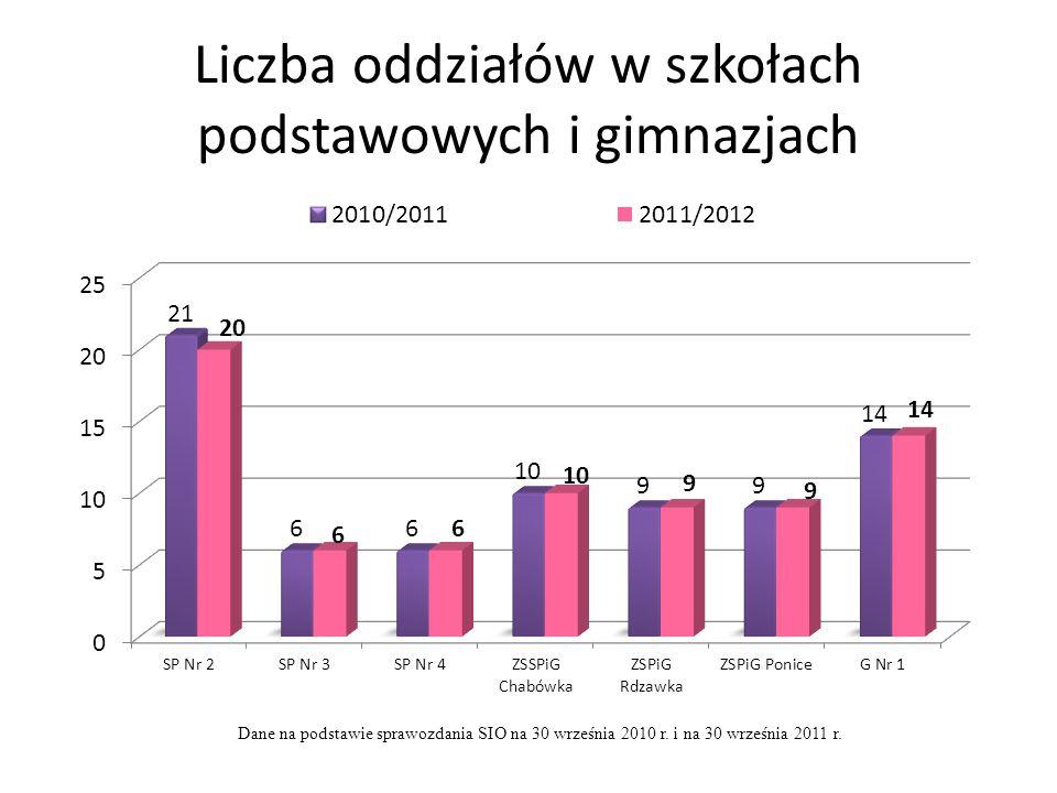 Liczba oddziałów w szkołach podstawowych i gimnazjach Dane na podstawie sprawozdania SIO na 30 września 2010 r. i na 30 września 2011 r.