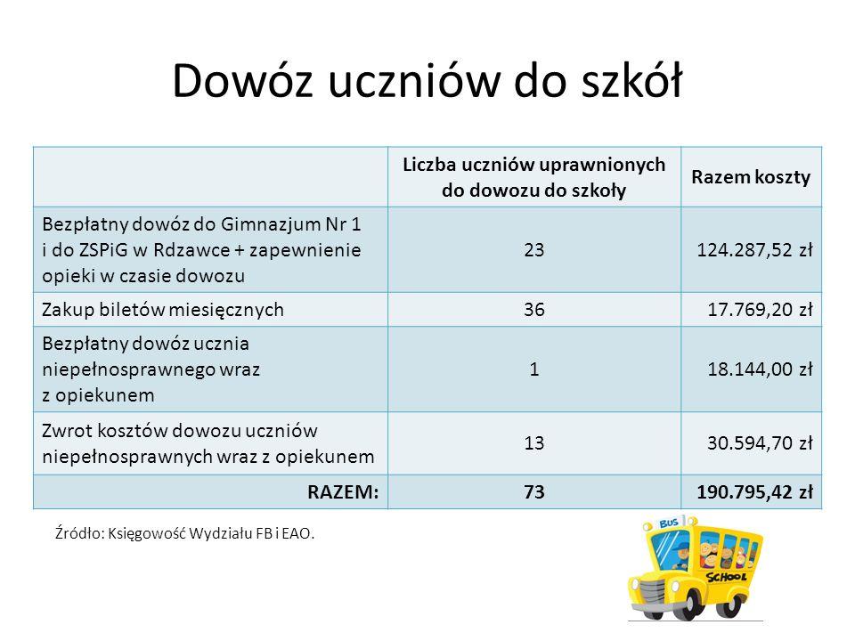 Dowóz uczniów do szkół Liczba uczniów uprawnionych do dowozu do szkoły Razem koszty Bezpłatny dowóz do Gimnazjum Nr 1 i do ZSPiG w Rdzawce + zapewnien