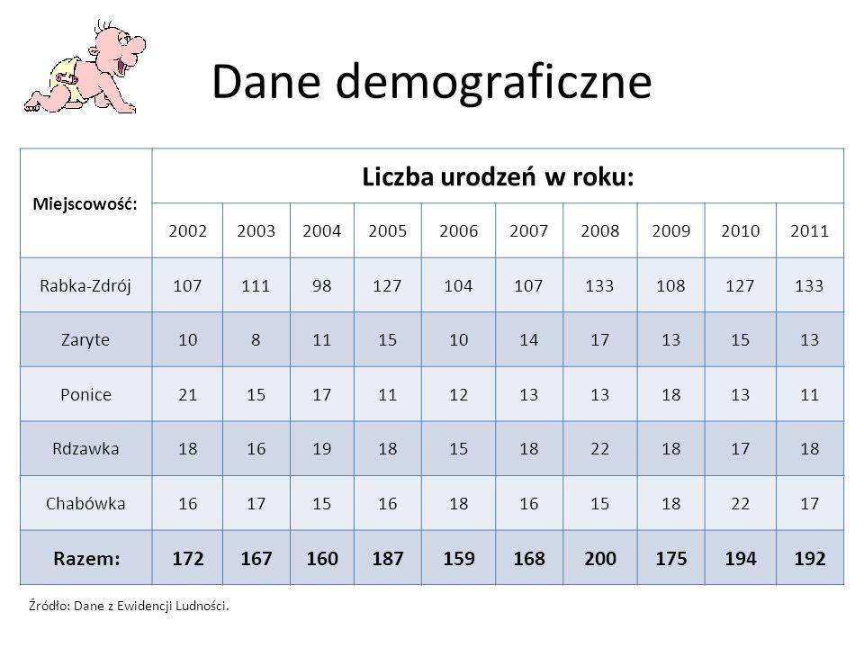 Dane demograficzne Miejscowość: Liczba urodzeń w roku: 2002200320042005200620072008200920102011 Rabka-Zdrój10711198127104107133108127133 Zaryte1081115