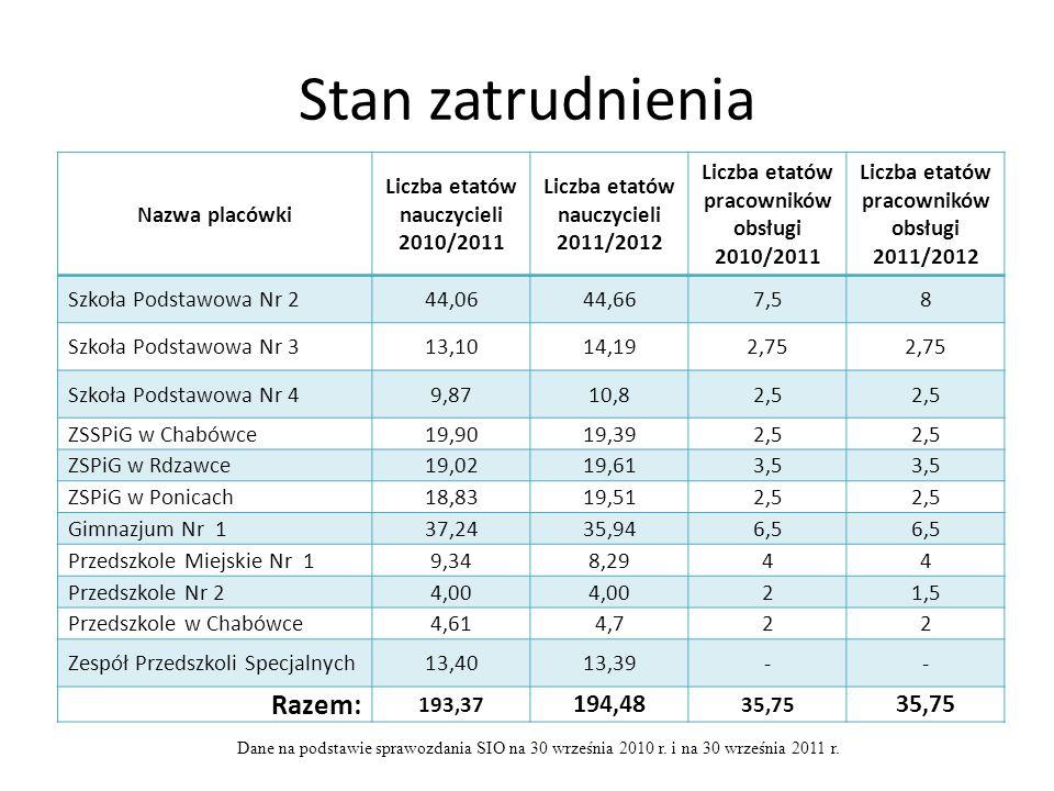 Stan zatrudnienia Nazwa placówki Liczba etatów nauczycieli 2010/2011 Liczba etatów nauczycieli 2011/2012 Liczba etatów pracowników obsługi 2010/2011 L