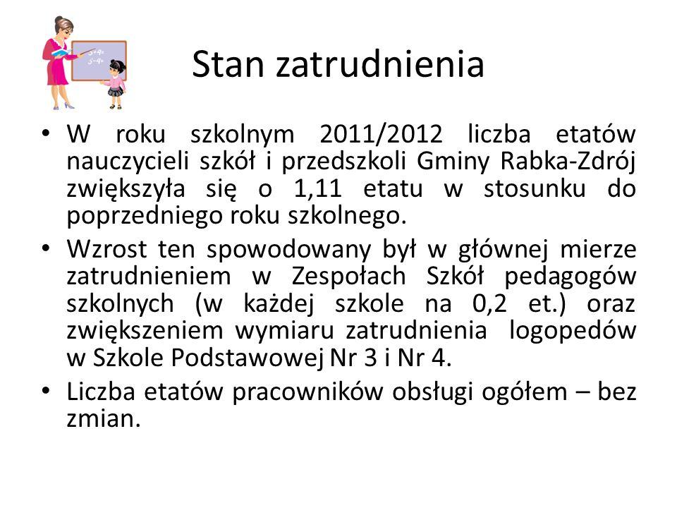 Stan zatrudnienia W roku szkolnym 2011/2012 liczba etatów nauczycieli szkół i przedszkoli Gminy Rabka-Zdrój zwiększyła się o 1,11 etatu w stosunku do