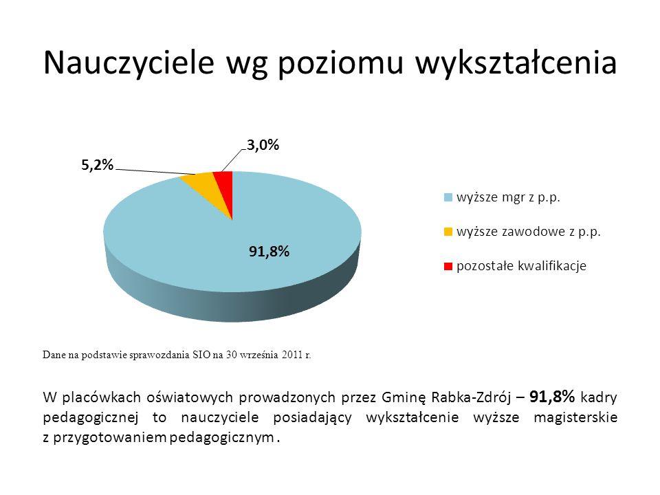 Nauczyciele wg poziomu wykształcenia W placówkach oświatowych prowadzonych przez Gminę Rabka-Zdrój – 91,8% kadry pedagogicznej to nauczyciele posiadaj