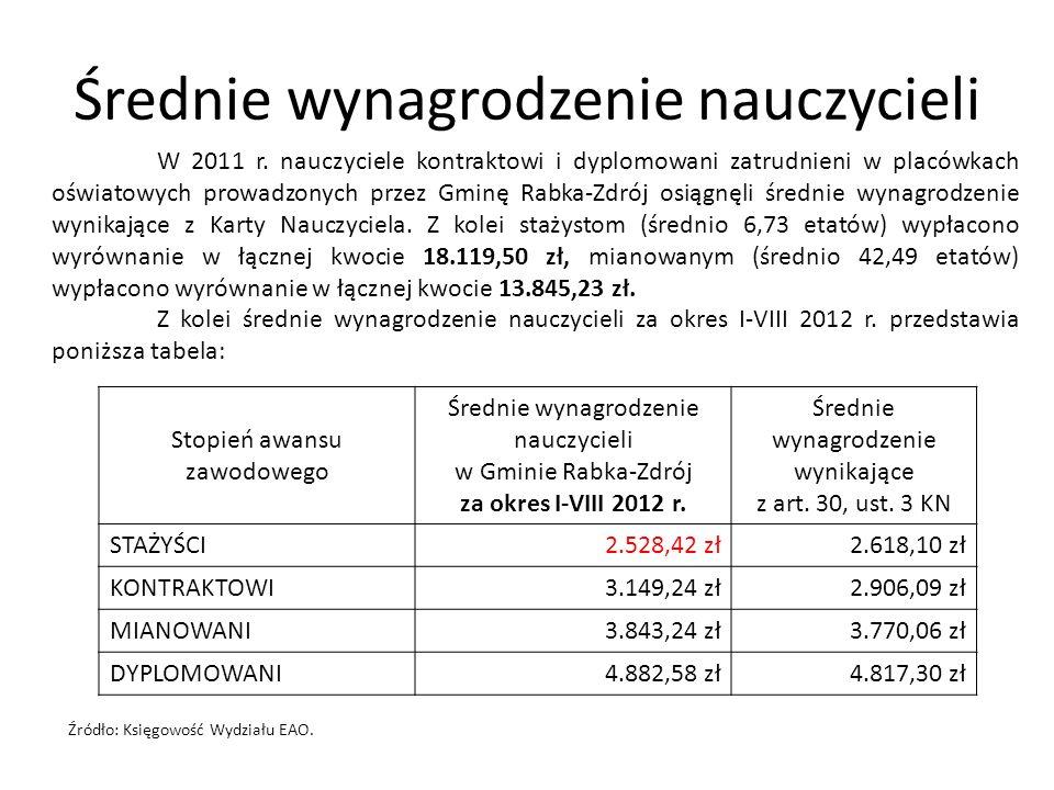 Średnie wynagrodzenie nauczycieli Stopień awansu zawodowego Średnie wynagrodzenie nauczycieli w Gminie Rabka-Zdrój za okres I-VIII 2012 r. Średnie wyn