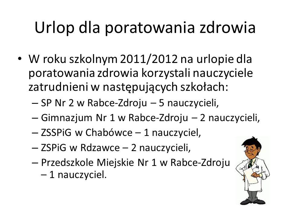 Urlop dla poratowania zdrowia W roku szkolnym 2011/2012 na urlopie dla poratowania zdrowia korzystali nauczyciele zatrudnieni w następujących szkołach