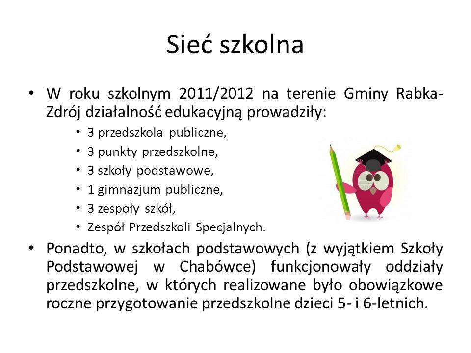 Sieć szkolna W roku szkolnym 2011/2012 na terenie Gminy Rabka- Zdrój działalność edukacyjną prowadziły: 3 przedszkola publiczne, 3 punkty przedszkolne