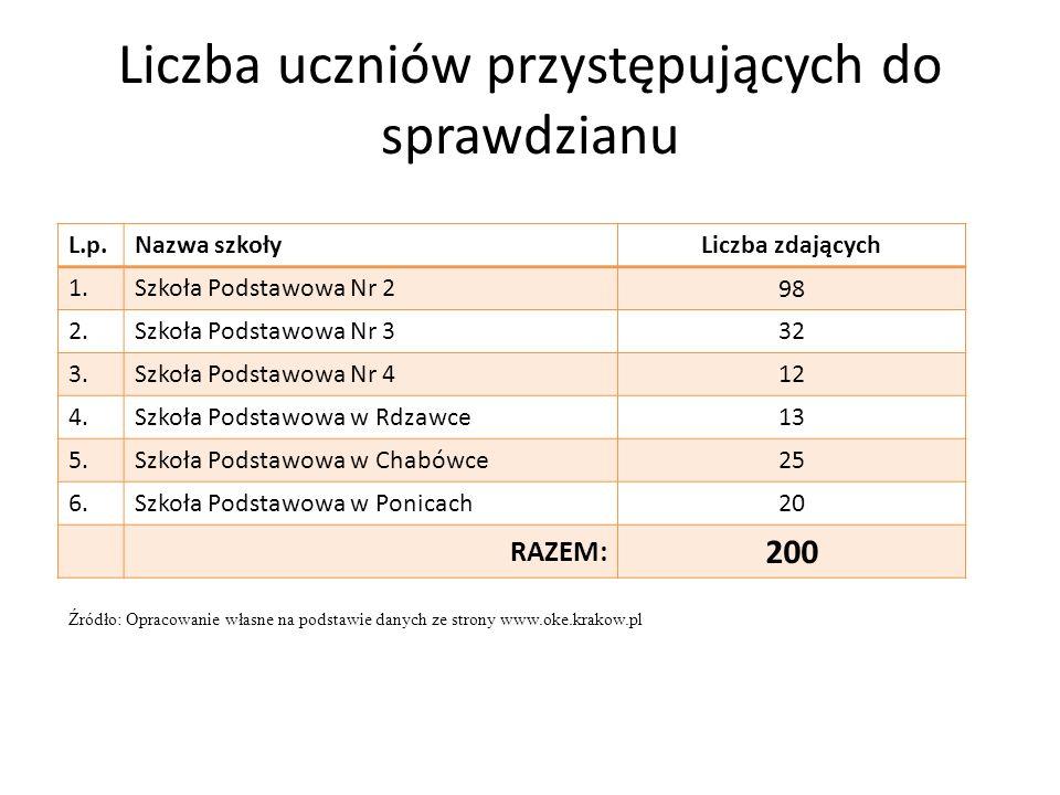 Liczba uczniów przystępujących do sprawdzianu L.p.Nazwa szkołyLiczba zdających 1.Szkoła Podstawowa Nr 2 98 2.Szkoła Podstawowa Nr 3 32 3.Szkoła Podsta