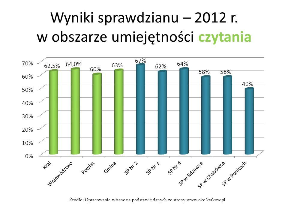 Wyniki sprawdzianu – 2012 r. w obszarze umiejętności czytania Źródło: Opracowanie własne na podstawie danych ze strony www.oke.krakow.pl