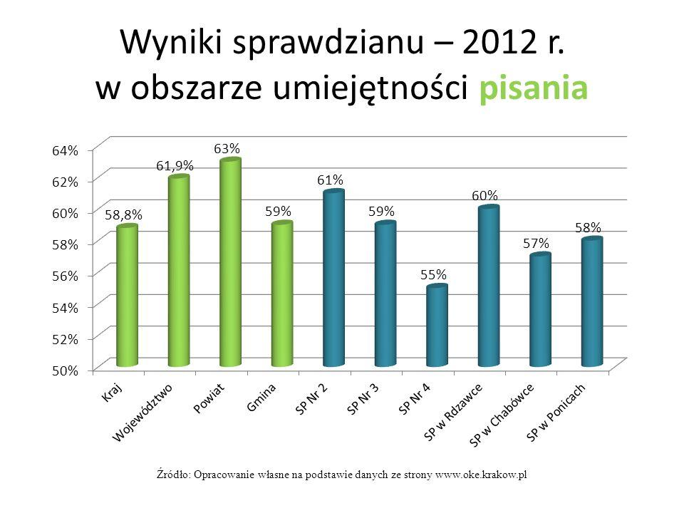 Wyniki sprawdzianu – 2012 r. w obszarze umiejętności pisania Źródło: Opracowanie własne na podstawie danych ze strony www.oke.krakow.pl