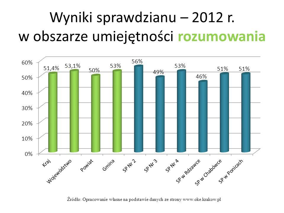 Wyniki sprawdzianu – 2012 r. w obszarze umiejętności rozumowania Źródło: Opracowanie własne na podstawie danych ze strony www.oke.krakow.pl
