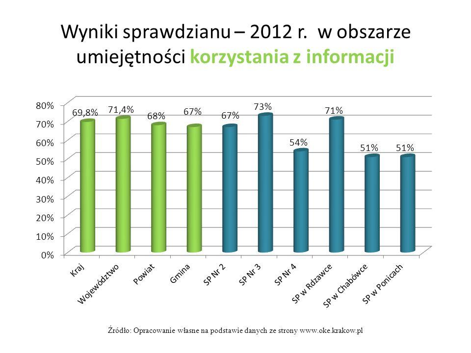 Wyniki sprawdzianu – 2012 r. w obszarze umiejętności korzystania z informacji Źródło: Opracowanie własne na podstawie danych ze strony www.oke.krakow.