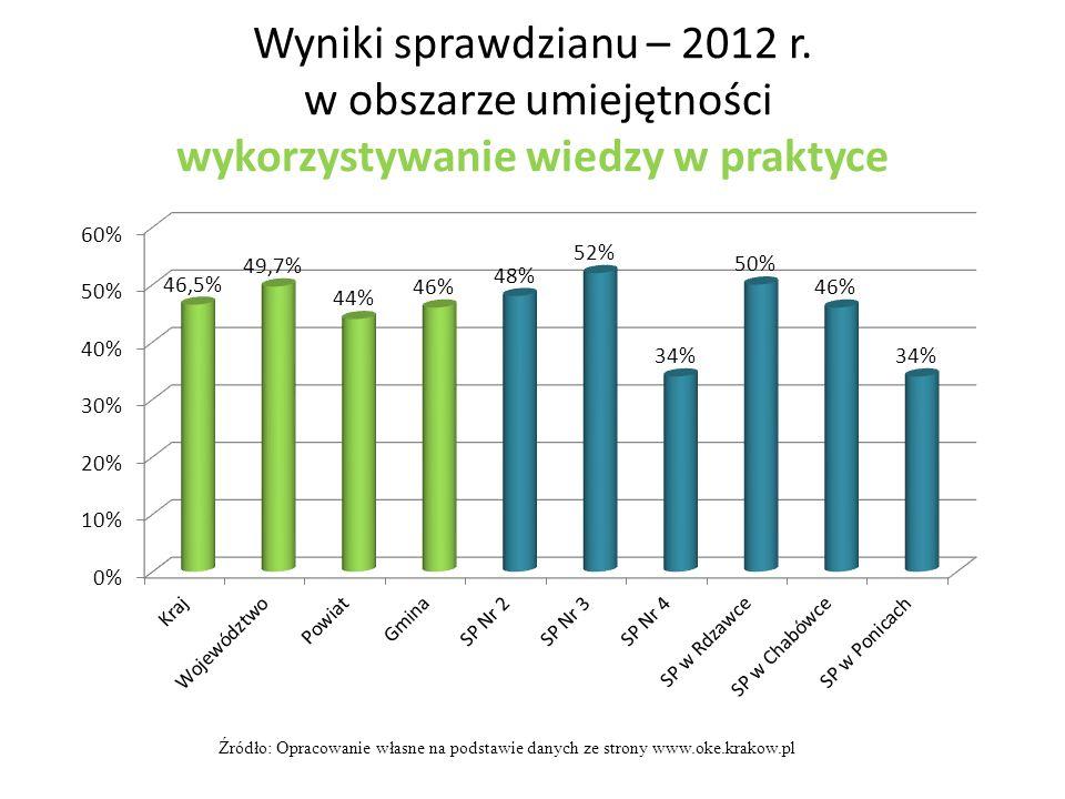 Wyniki sprawdzianu – 2012 r. w obszarze umiejętności wykorzystywanie wiedzy w praktyce Źródło: Opracowanie własne na podstawie danych ze strony www.ok
