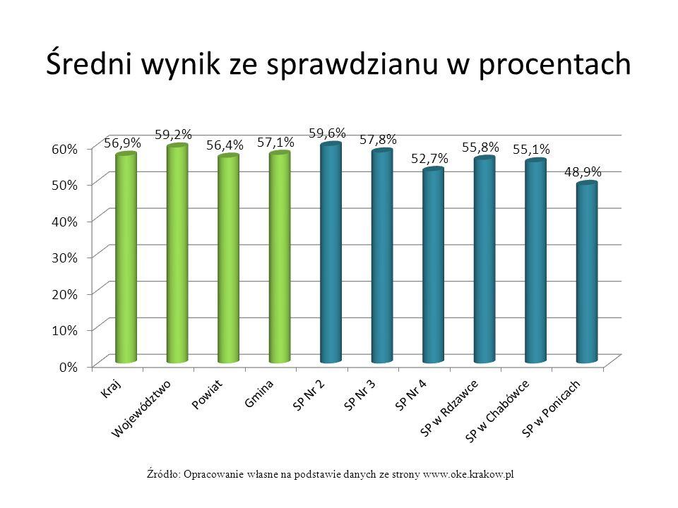 Średni wynik ze sprawdzianu w procentach Źródło: Opracowanie własne na podstawie danych ze strony www.oke.krakow.pl