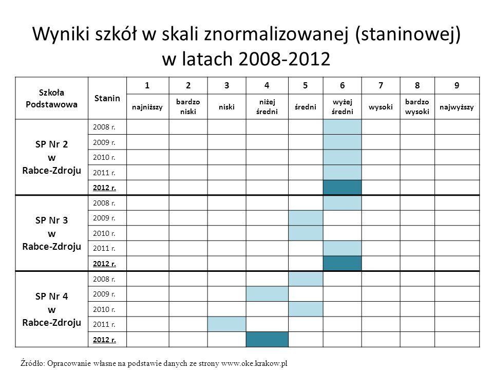Wyniki szkół w skali znormalizowanej (staninowej) w latach 2008-2012 Szkoła Podstawowa Stanin 123456789 najniższy bardzo niski niski niżej średni śred