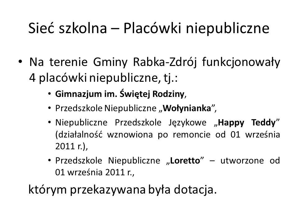 Sieć szkolna – Placówki niepubliczne Na terenie Gminy Rabka-Zdrój funkcjonowały 4 placówki niepubliczne, tj.: Gimnazjum im. Świętej Rodziny, Przedszko