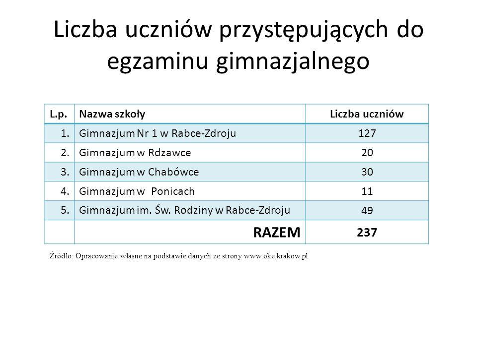 Liczba uczniów przystępujących do egzaminu gimnazjalnego L.p.Nazwa szkołyLiczba uczniów 1.Gimnazjum Nr 1 w Rabce-Zdroju 127 2.Gimnazjum w Rdzawce 20 3