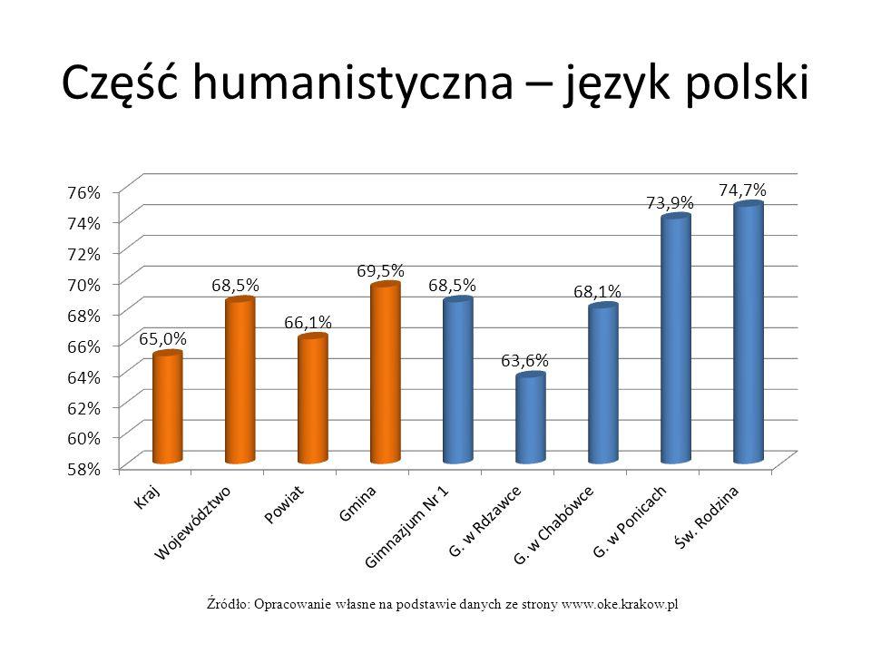 Część humanistyczna – język polski Źródło: Opracowanie własne na podstawie danych ze strony www.oke.krakow.pl