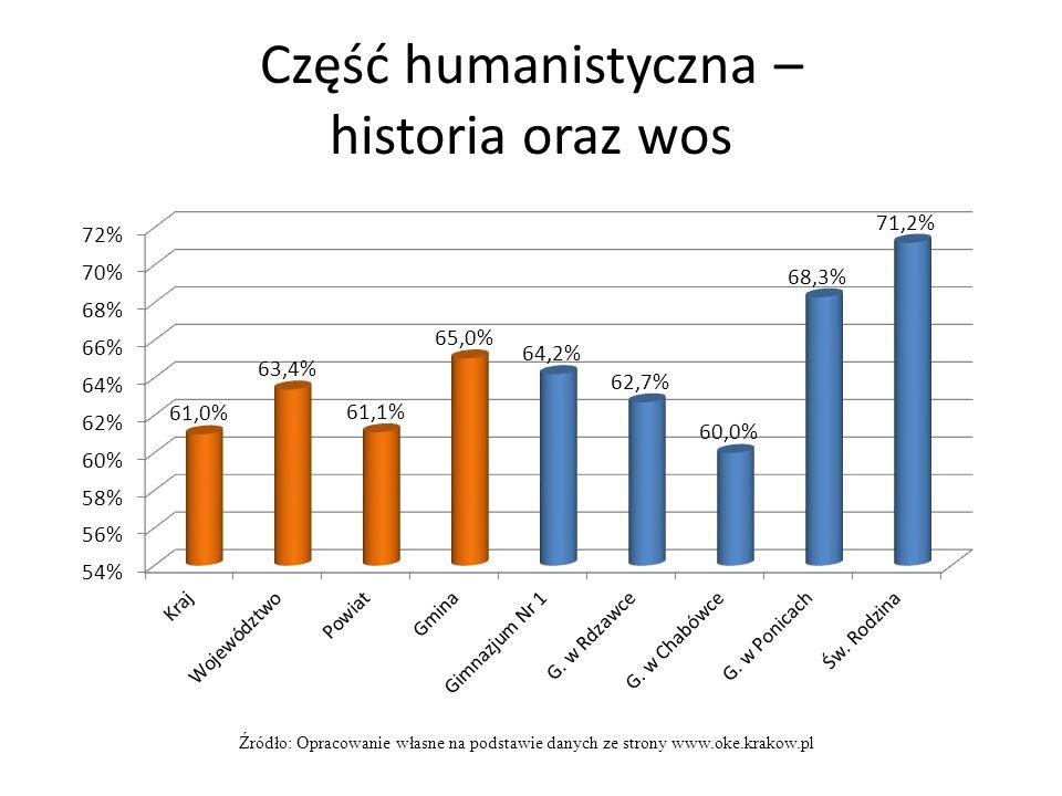 Część humanistyczna – historia oraz wos Źródło: Opracowanie własne na podstawie danych ze strony www.oke.krakow.pl