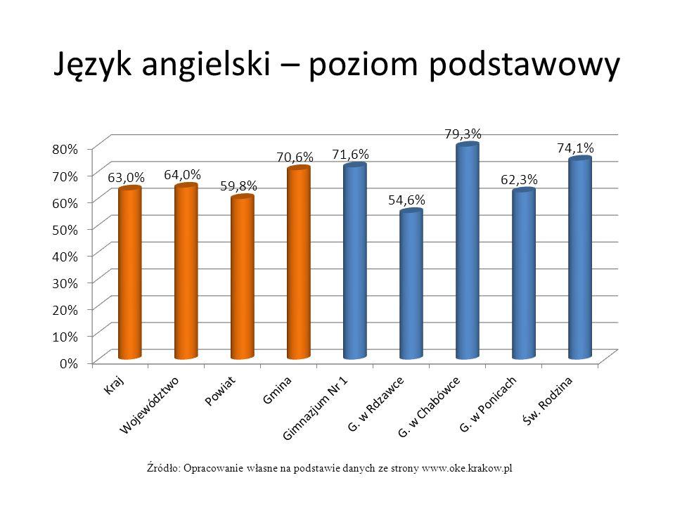 Język angielski – poziom podstawowy Źródło: Opracowanie własne na podstawie danych ze strony www.oke.krakow.pl