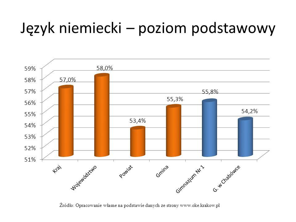 Język niemiecki – poziom podstawowy Źródło: Opracowanie własne na podstawie danych ze strony www.oke.krakow.pl
