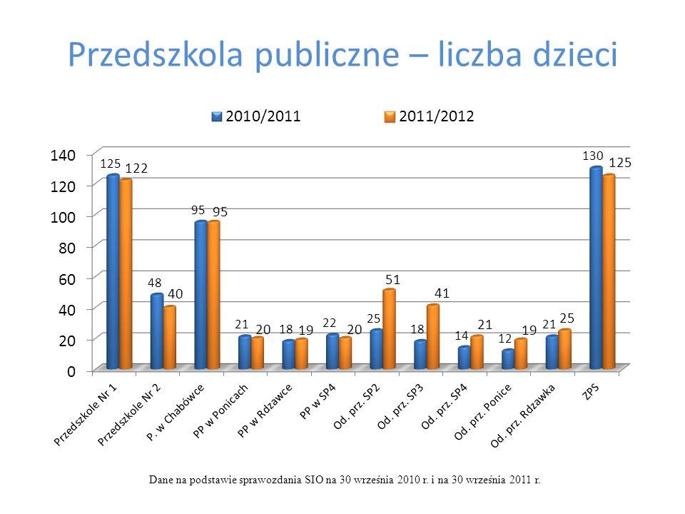 Przedszkola publiczne – liczba dzieci Dane na podstawie sprawozdania SIO na 30 września 2010 r. i na 30 września 2011 r.