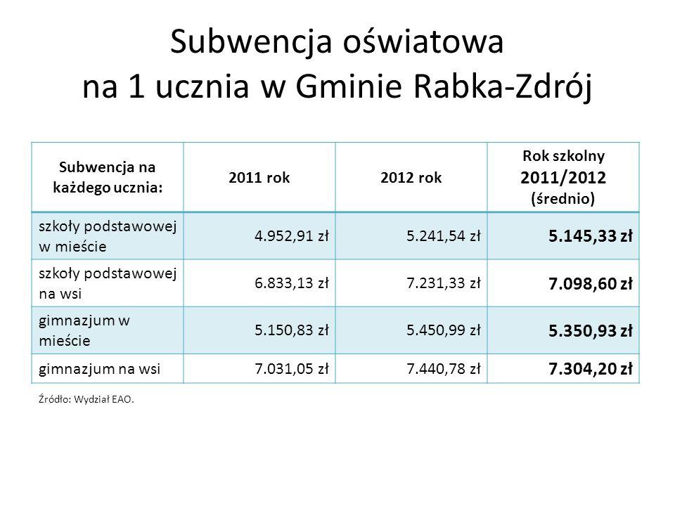 Subwencja oświatowa na 1 ucznia w Gminie Rabka-Zdrój Subwencja na każdego ucznia: 2011 rok2012 rok Rok szkolny 2011/2012 (średnio) szkoły podstawowej