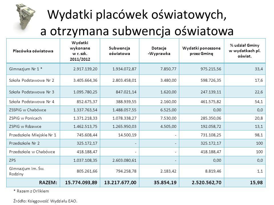 Wydatki placówek oświatowych, a otrzymana subwencja oświatowa Placówka oświatowa Wydatki wykonane w r. szk. 2011/2012 Subwencja oświatowa Dotacje -Wyp