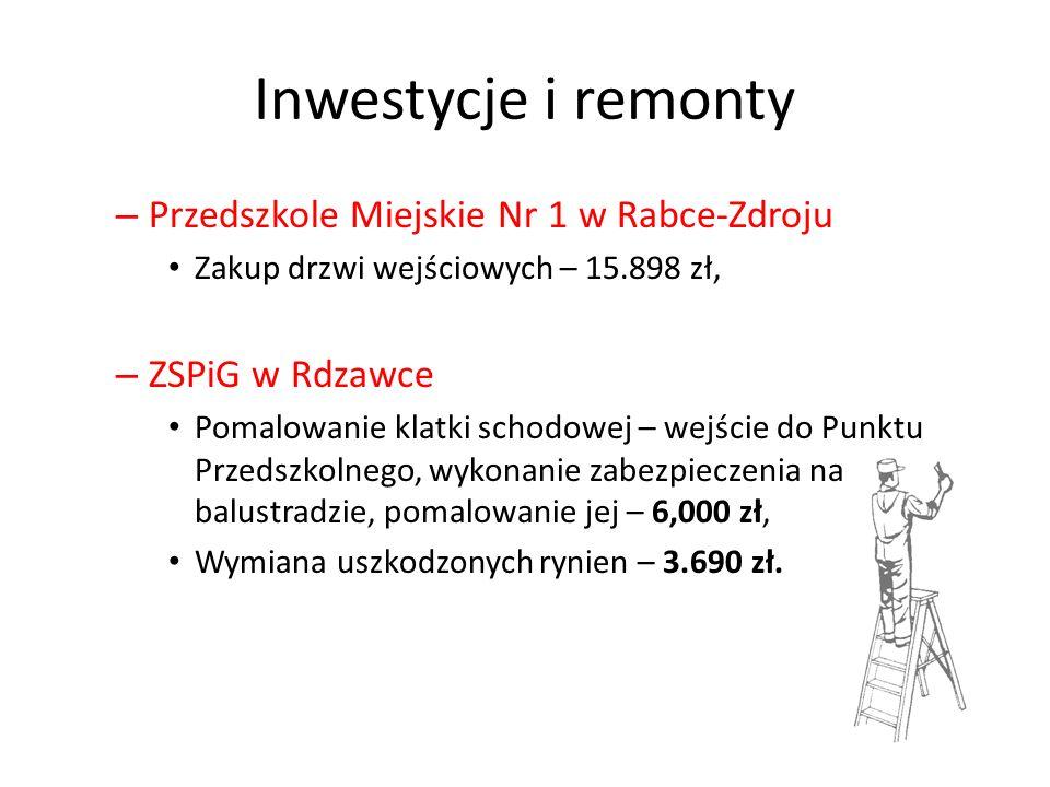 Inwestycje i remonty – Przedszkole Miejskie Nr 1 w Rabce-Zdroju Zakup drzwi wejściowych – 15.898 zł, – ZSPiG w Rdzawce Pomalowanie klatki schodowej –