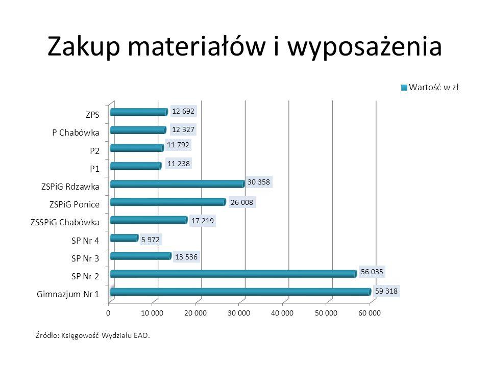 Zakup materiałów i wyposażenia Źródło: Księgowość Wydziału EAO.