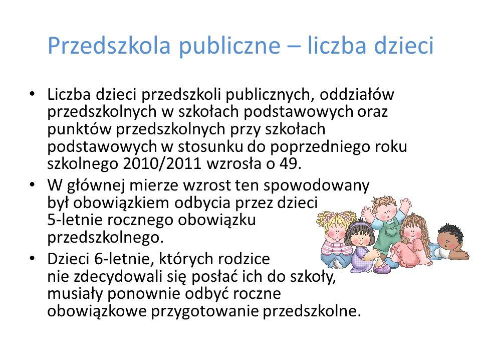Przedszkola publiczne – liczba dzieci Liczba dzieci przedszkoli publicznych, oddziałów przedszkolnych w szkołach podstawowych oraz punktów przedszkoln
