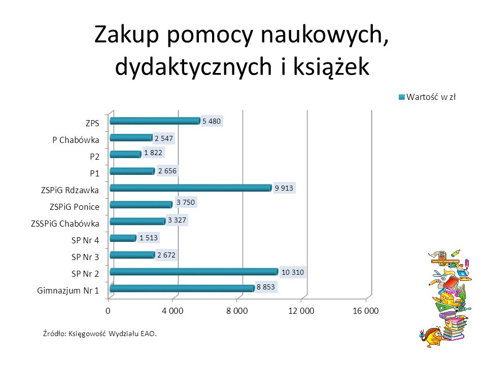 Zakup pomocy naukowych, dydaktycznych i książek Źródło: Księgowość Wydziału EAO.