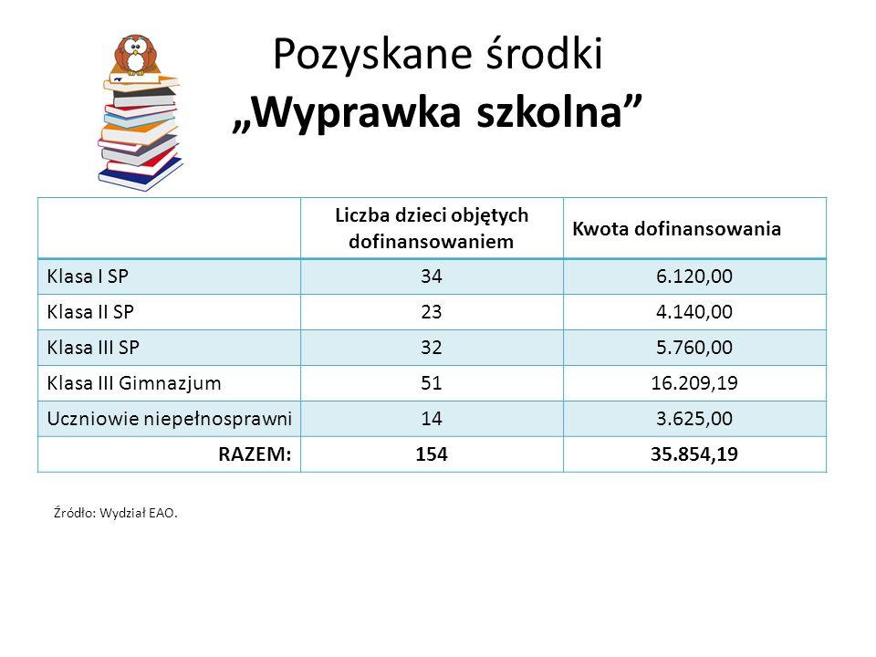 Pozyskane środki Wyprawka szkolna Liczba dzieci objętych dofinansowaniem Kwota dofinansowania Klasa I SP346.120,00 Klasa II SP234.140,00 Klasa III SP3