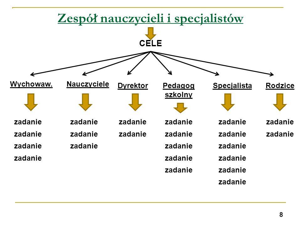 Zespół nauczycieli i specjalistów CELE Wychowaw.Nauczyciele DyrektorPedagog szkolny SpecjalistaRodzice zadanie 8