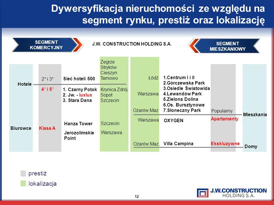 Zegrze Stryków Cieszyn Tarnowo Krynica Zdrój Sopot Szczecin Hotele BiurowceKlasa A Hanza Tower Jerozolimskie Point Szczecin 2* i 3* 4* i 5* Sieć hotel