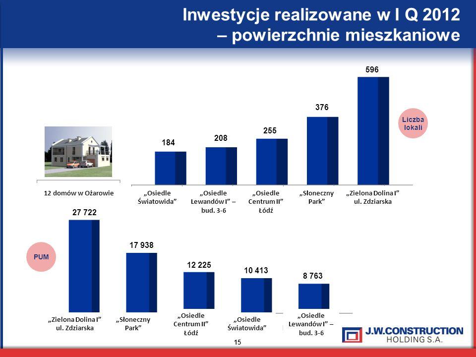 15 Inwestycje realizowane w I Q 2012 – powierzchnie mieszkaniowe PUM Liczba lokali Zielona Dolina I ul. Zdziarska Słoneczny Park Osiedle Centrum II Łó