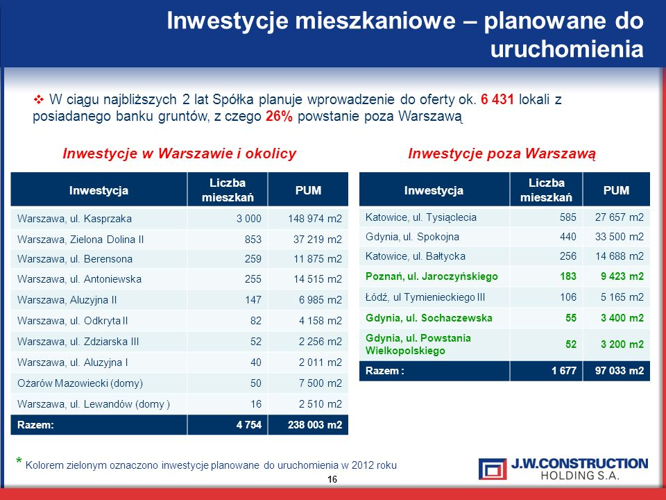 16 Inwestycje mieszkaniowe – planowane do uruchomienia W ciągu najbliższych 2 lat Spółka planuje wprowadzenie do oferty ok. 6 431 lokali z posiadanego