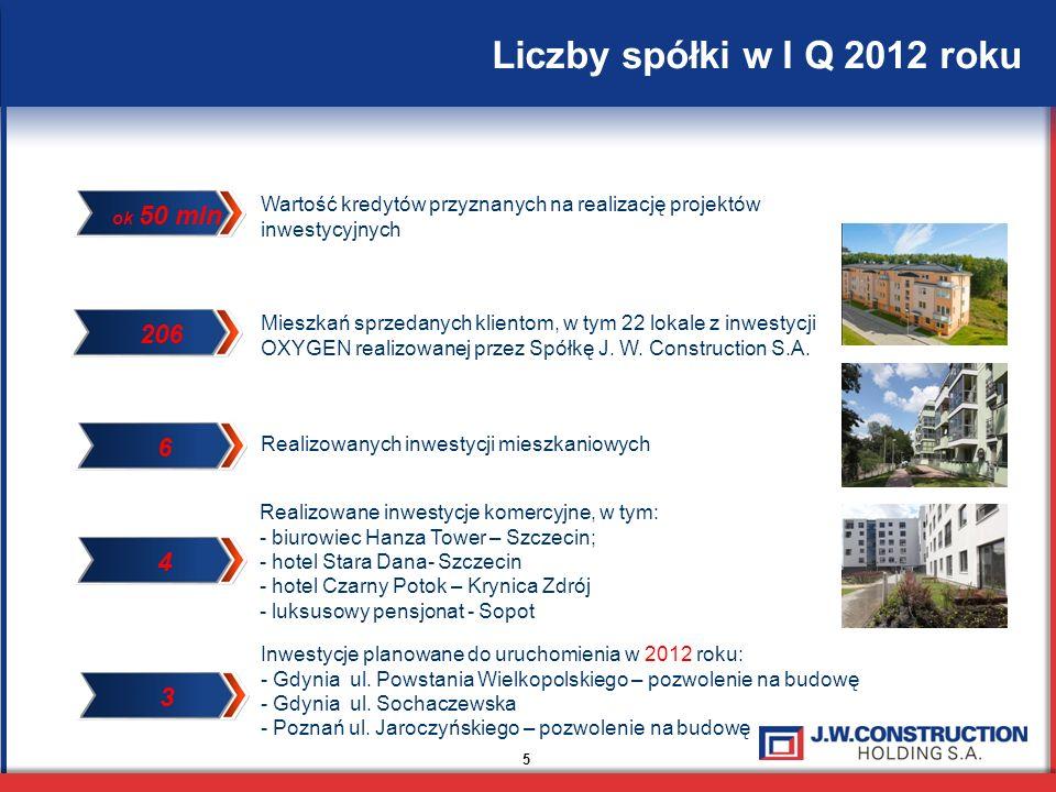 Liczby spółki w I Q 2012 roku 5 Wartość kredytów przyznanych na realizację projektów inwestycyjnych Mieszkań sprzedanych klientom, w tym 22 lokale z i