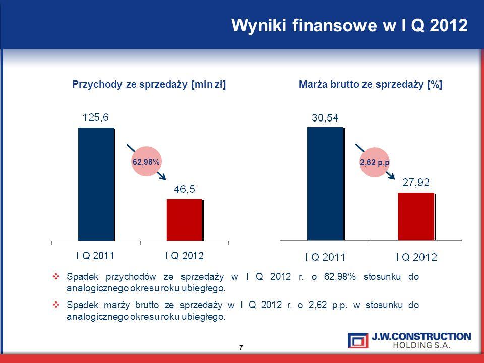 7 Wyniki finansowe w I Q 2012 Spadek przychodów ze sprzedaży w I Q 2012 r. o 62,98% stosunku do analogicznego okresu roku ubiegłego. Spadek marży brut