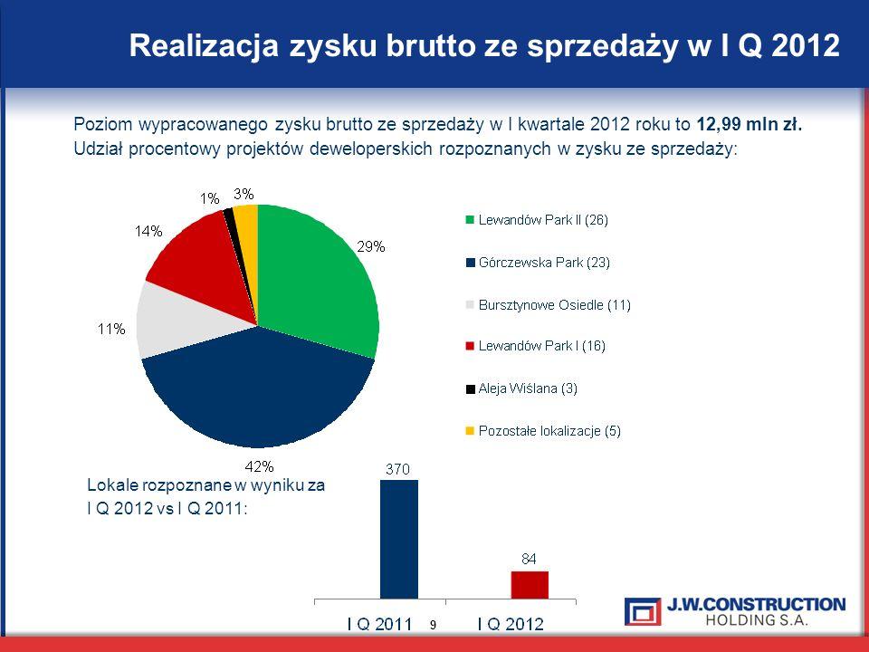 9 Realizacja zysku brutto ze sprzedaży w I Q 2012 Poziom wypracowanego zysku brutto ze sprzedaży w I kwartale 2012 roku to 12,99 mln zł. Udział procen