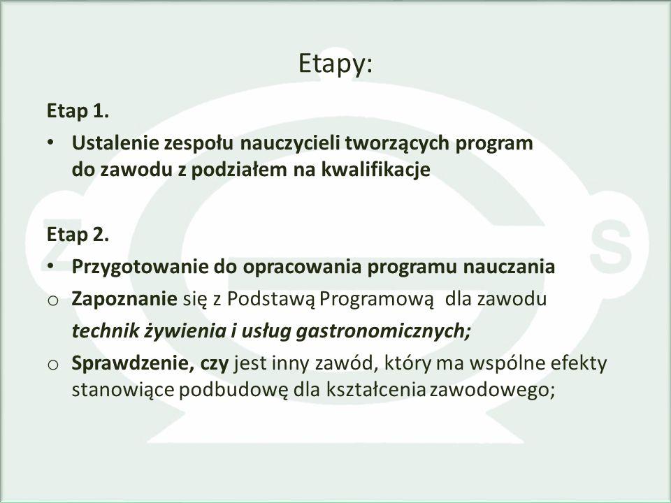 Etapy: Etap 1. Ustalenie zespołu nauczycieli tworzących program do zawodu z podziałem na kwalifikacje Etap 2. Przygotowanie do opracowania programu na