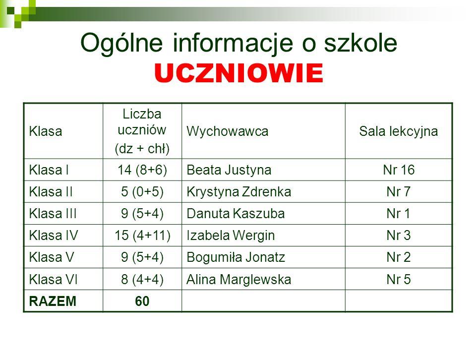 Ogólne informacje o szkole UCZNIOWIE Klasa Liczba uczniów (dz + chł) WychowawcaSala lekcyjna Klasa I14 (8+6)Beata JustynaNr 16 Klasa II5 (0+5)Krystyna