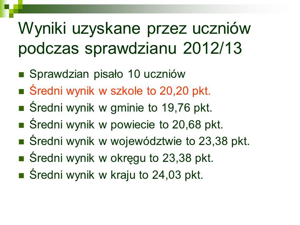 Wyniki uzyskane przez uczniów podczas sprawdzianu 2012/13 Sprawdzian pisało 10 uczniów Średni wynik w szkole to 20,20 pkt. Średni wynik w gminie to 19