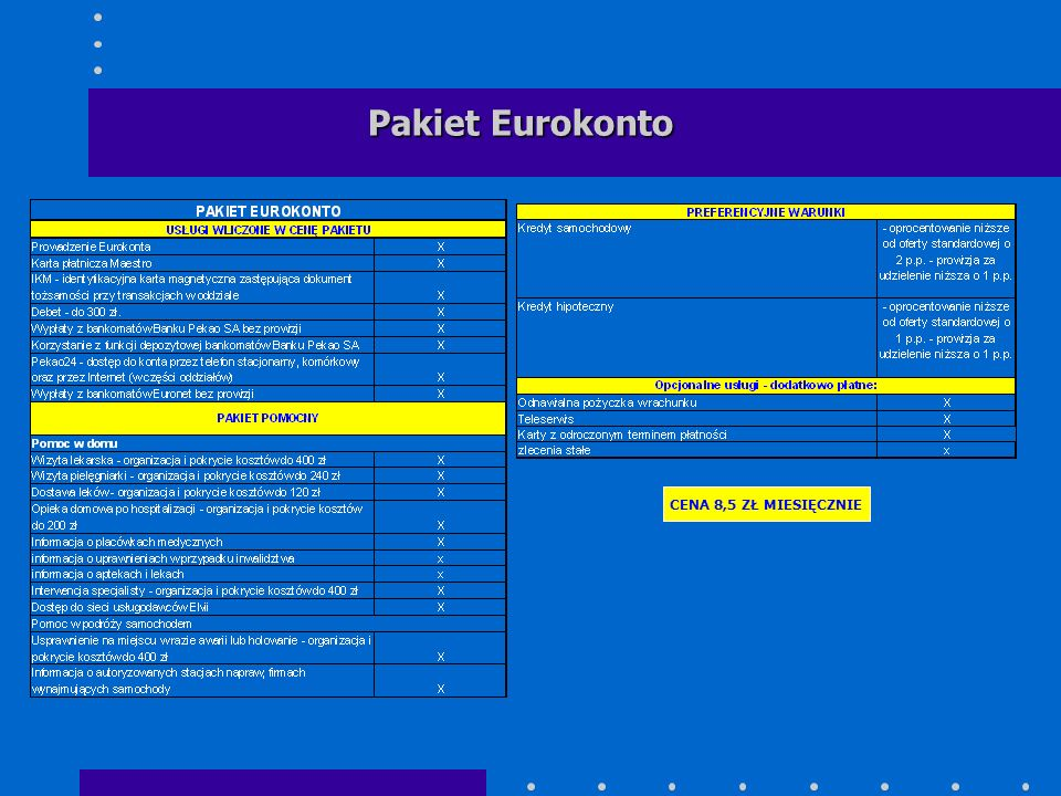 Pakiet Eurokonto CENA 8,5 ZŁ MIESIĘCZNIE