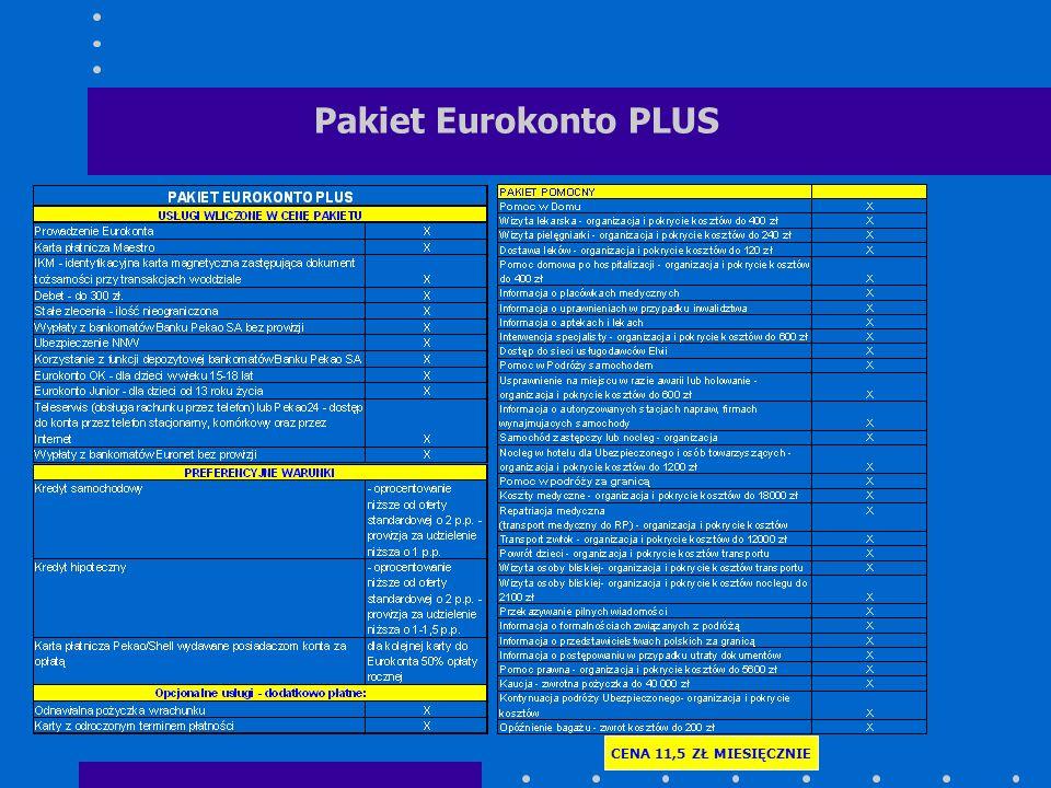 Pakiet Eurokonto PLUS CENA 11,5 ZŁ MIESIĘCZNIE