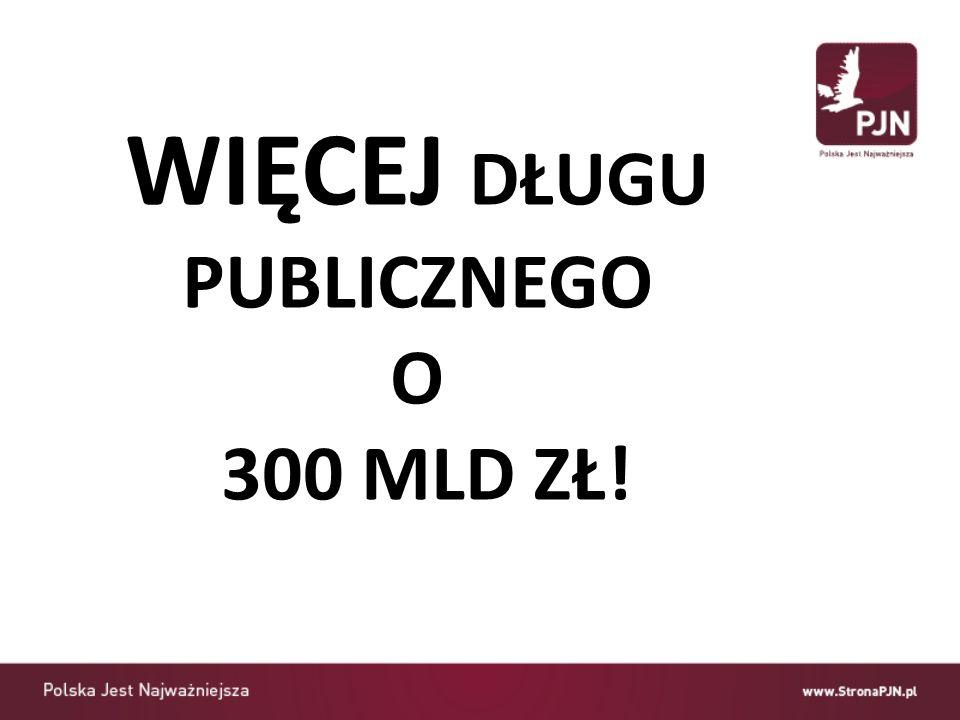 WIĘCEJ DŁUGU PUBLICZNEGO O 300 MLD ZŁ!