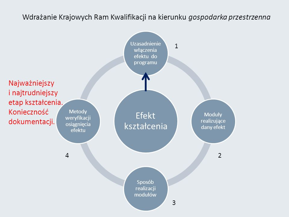 Efekt kształcenia Uzasadnieni e włączenia efektu do programu Moduły realizujące dany efekt Sposób realizacji modułów Metody weryfikacji osiągnięcia efektu Najważniejszy i najtrudniejszy etap kształcenia.